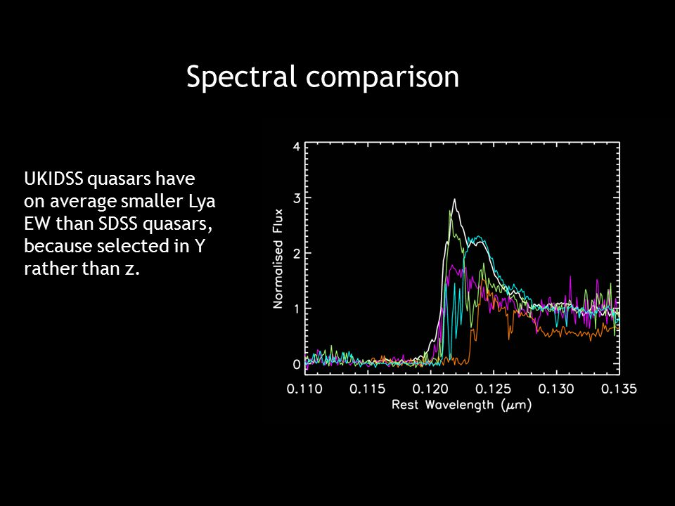 Spectral comparison UKIDSS quasars have on average smaller Lya EW than SDSS quasars, because selected in Y rather than z.