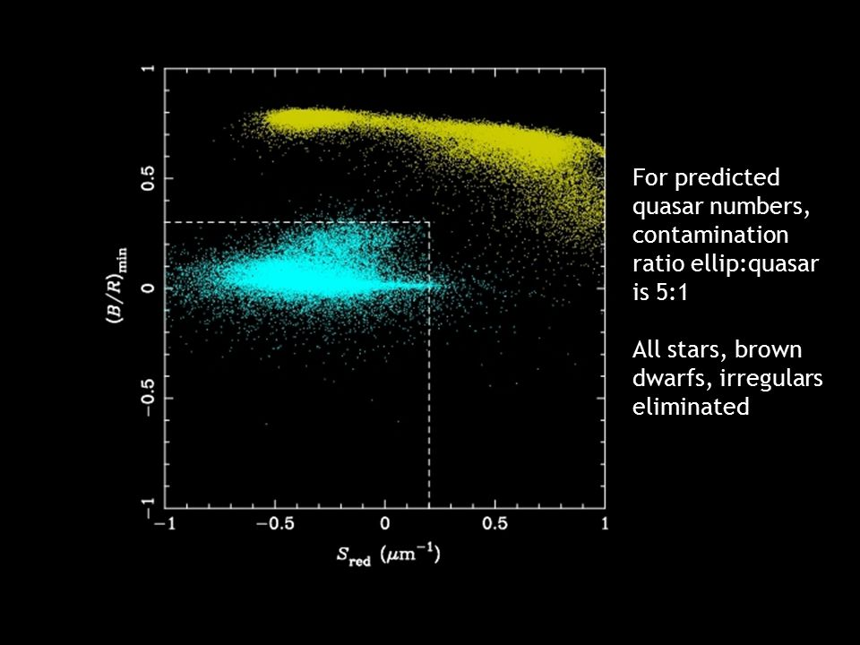 SV2 Edinburgh Dec 05 For predicted quasar numbers, contamination ratio ellip:quasar is 5:1 All stars, brown dwarfs, irregulars eliminated