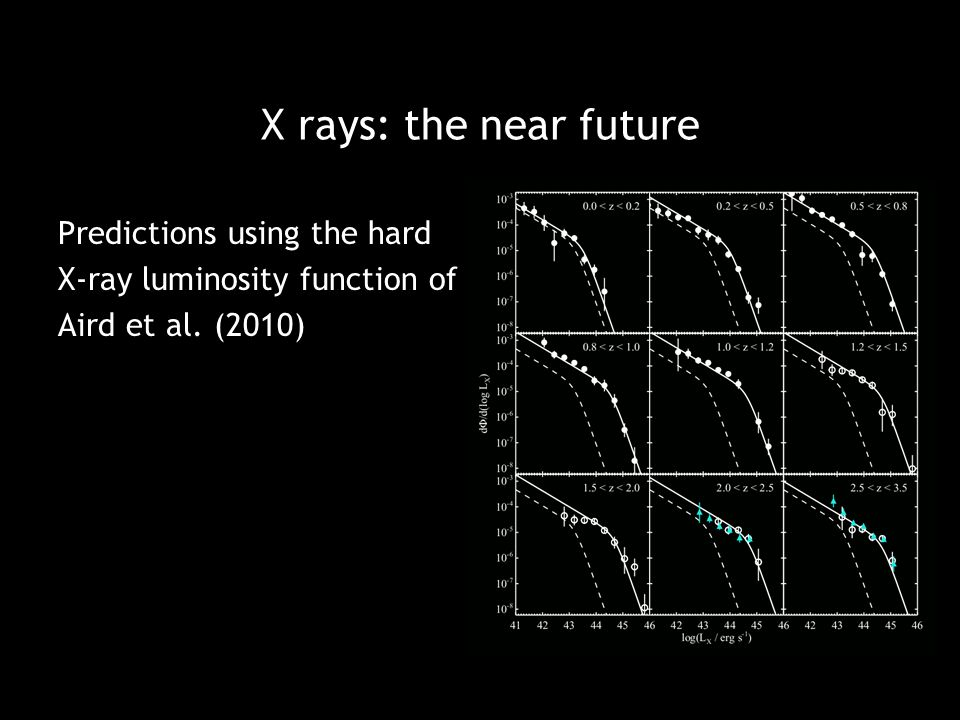 X rays: the near future Predictions using the hard X-ray luminosity function of Aird et al. (2010)