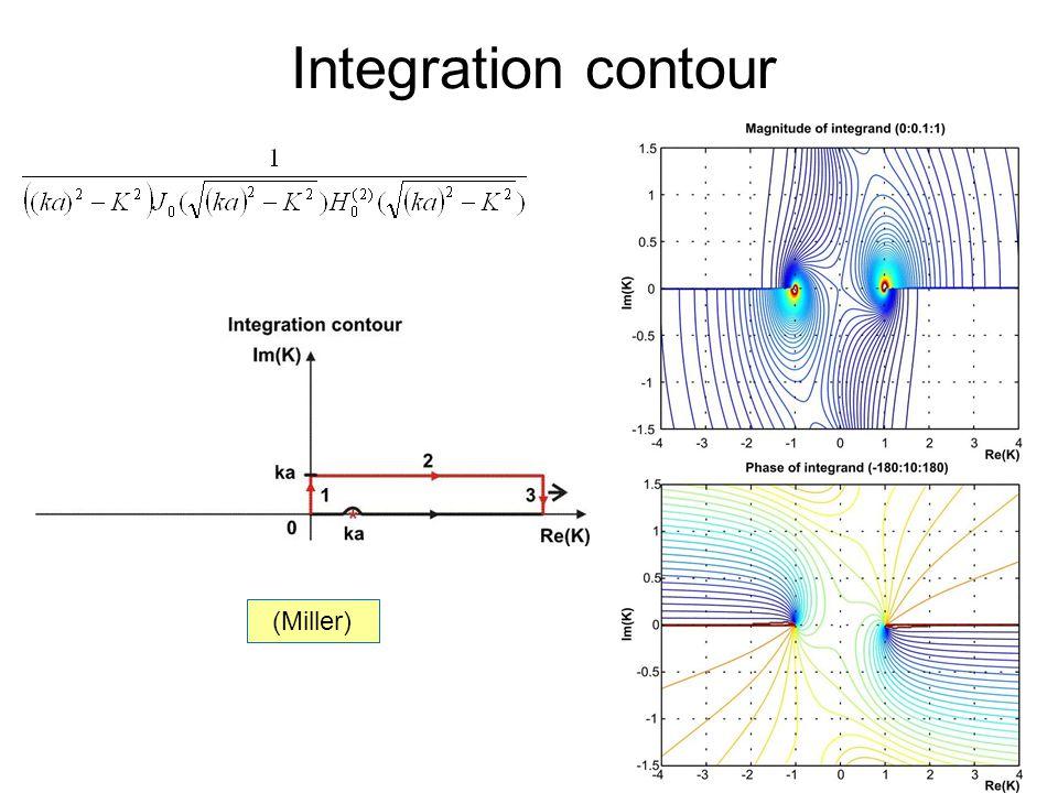 Integration contour (Miller)