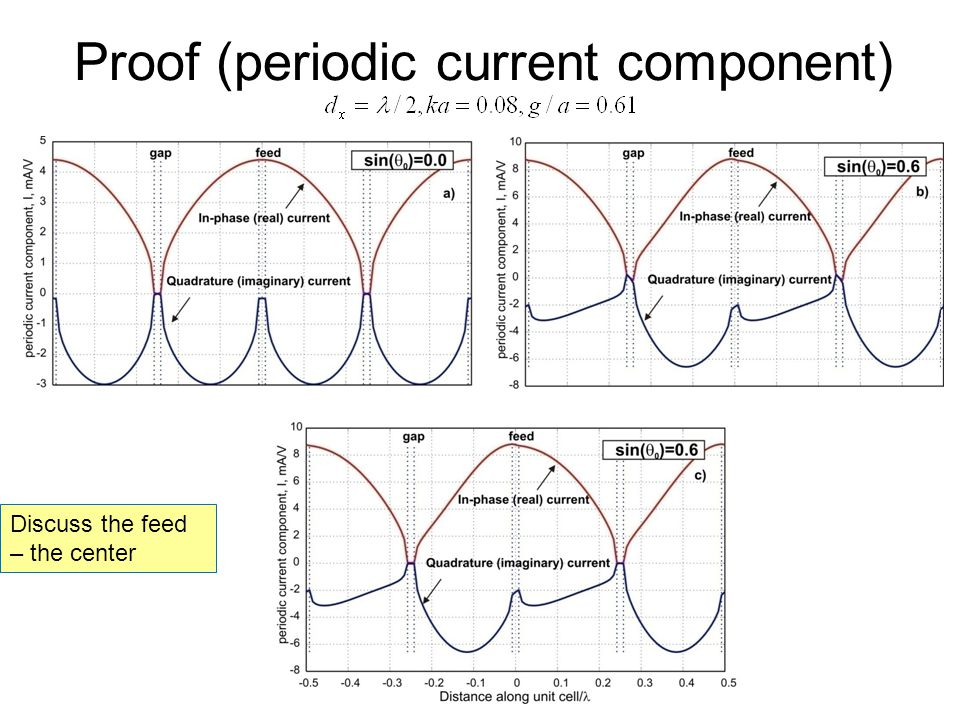 Proof (periodic current component) Discuss the feed – the center