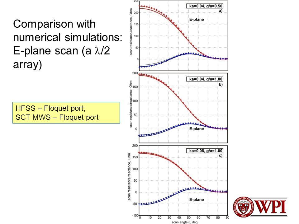Comparison with numerical simulations: E-plane scan (a /2 array) HFSS – Floquet port; SCT MWS – Floquet port