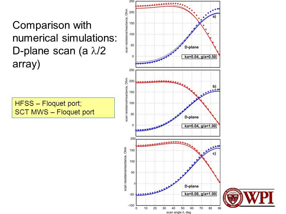 Comparison with numerical simulations: D-plane scan (a /2 array) HFSS – Floquet port; SCT MWS – Floquet port