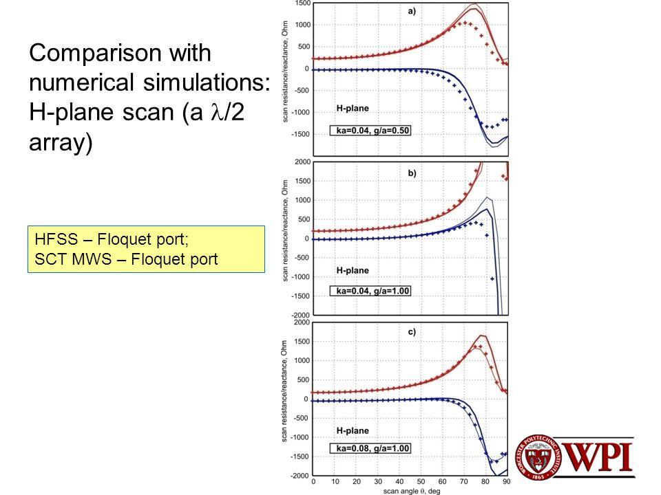 Comparison with numerical simulations: H-plane scan (a /2 array) HFSS – Floquet port; SCT MWS – Floquet port
