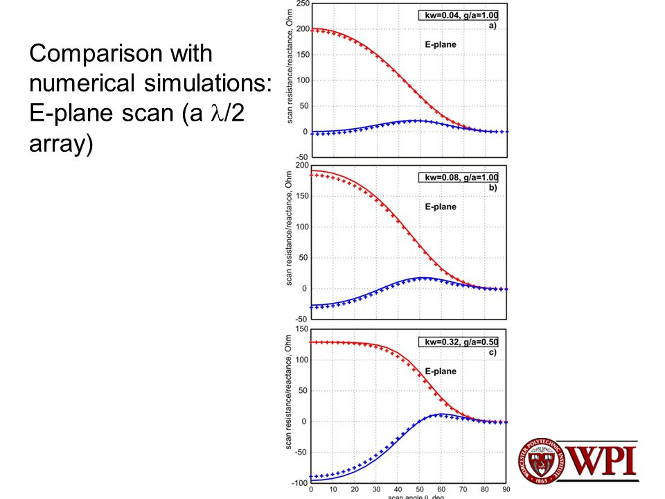 Comparison with numerical simulations: E-plane scan (a /2 array)