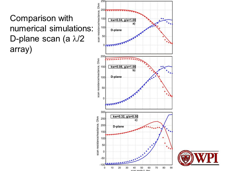 Comparison with numerical simulations: D-plane scan (a /2 array)