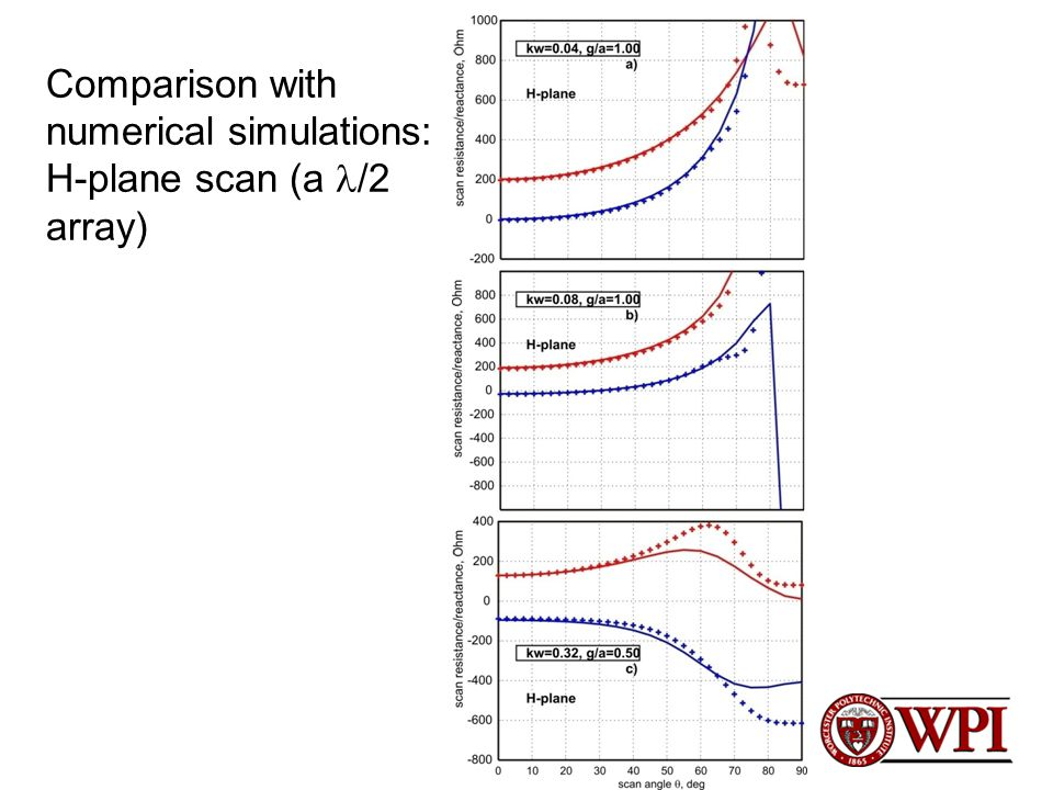 Comparison with numerical simulations: H-plane scan (a /2 array)