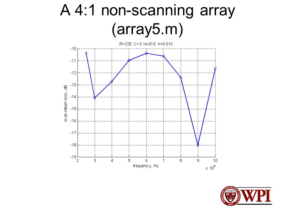 A 4:1 non-scanning array (array5.m)