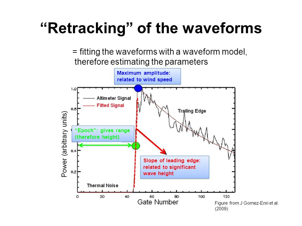 Retracking of the waveforms = fitting the waveforms with a waveform model, therefore estimating the parameters Figure from J Gomez-Enri et al.