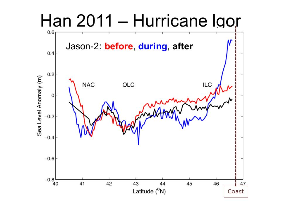 Han 2011 – Hurricane Igor Jason-2: before, during, after Coast