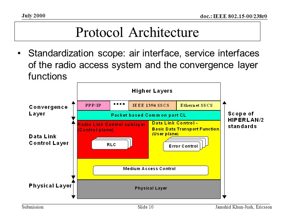 doc.: IEEE 802.15-00/238r0 Submission July 2000 Jamshid Khun-Jush, EricssonSlide 10 Protocol Architecture Standardization scope: air interface, service interfaces of the radio access system and the convergence layer functions