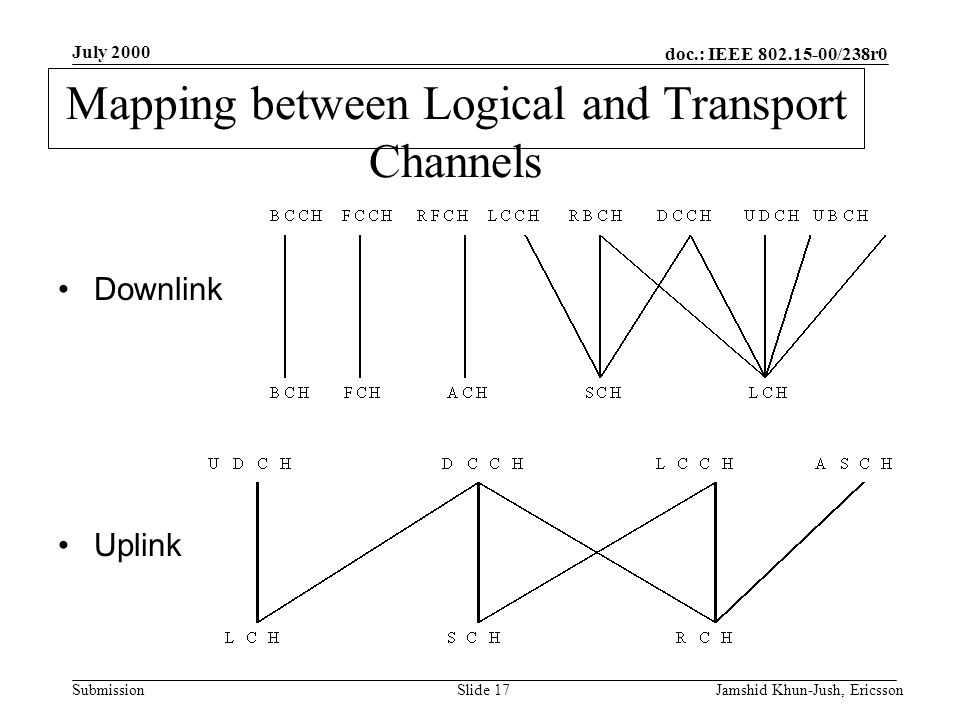 doc.: IEEE 802.15-00/238r0 Submission July 2000 Jamshid Khun-Jush, EricssonSlide 17 Mapping between Logical and Transport Channels Downlink Uplink
