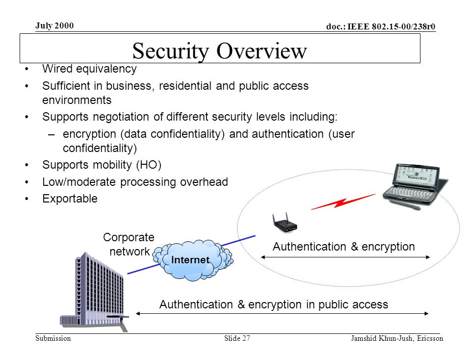 doc.: IEEE 802.15-00/238r0 Submission July 2000 Jamshid Khun-Jush, EricssonSlide 27 Corporate network Authentication & encryption in public access Authentication & encryption Wired equivalency Sufficient in business, residential and public access environments Supports negotiation of different security levels including: –encryption (data confidentiality) and authentication (user confidentiality) Supports mobility (HO) Low/moderate processing overhead Exportable Security Overview Internet