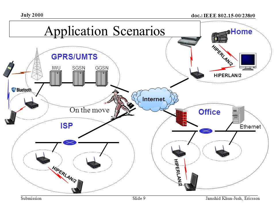doc.: IEEE 802.15-00/238r0 Submission July 2000 Jamshid Khun-Jush, EricssonSlide 9 SGSNGGSN IWU Office ISP Home GPRS/UMTS Ethernet Internet Application Scenarios HIPERLAN/2 On the move