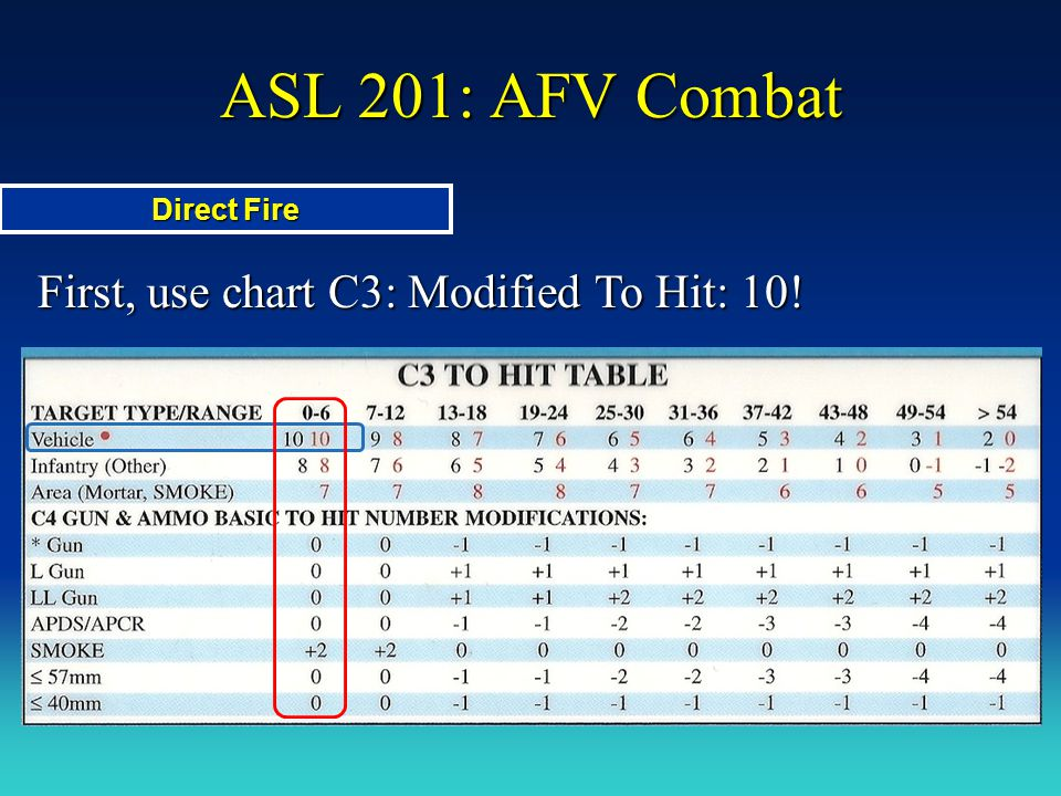 ASL 201: AFV Combat First, use chart C3: Modified To Hit: 10! Direct Fire