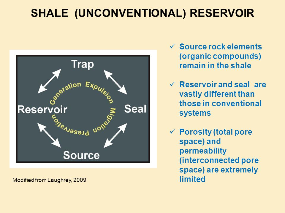 SHALE (UNCONVENTIONAL) RESERVOIR Source rock elements (organic compounds) remain in the shale Reservoir and seal are vastly different than those in conventional systems Porosity (total pore space) and permeability (interconnected pore space) are extremely limited Modified from Laughrey, 2009