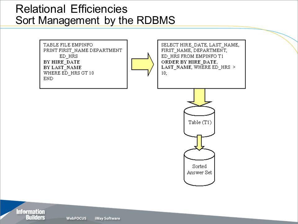 Relational Efficiencies Sort Management by the RDBMS