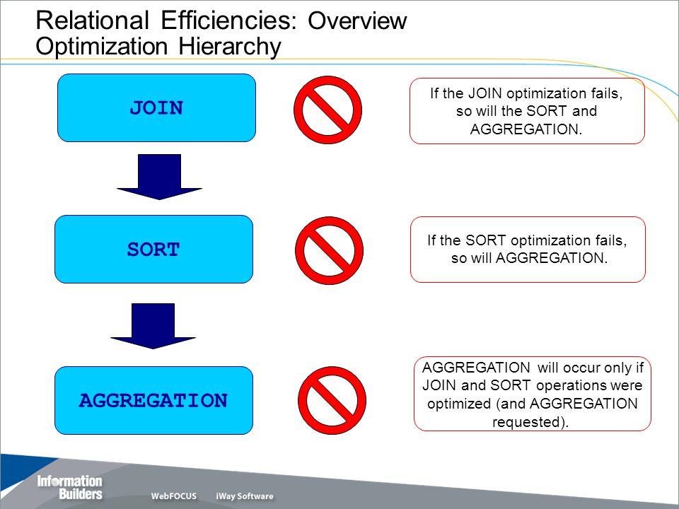 Relational Efficiencies Sort Management by the RDBMS DEFINE FILE COURSE SHORT_DESC/A5=EDIT(DESCRIPTION, 99999 ); COST_INC/P8=COST *.10; END TABLE FILE COURSE SUM COST BY COURSE_NO BY COST_INC -*BY SHORT_DESC END AGGREGATION DONE...