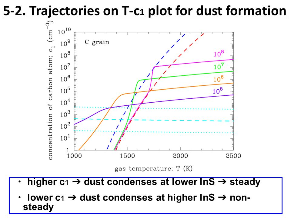 5-2. Trajectories on T-c 1 plot for dust formation ・ higher c 1 ➔ dust condenses at lower lnS ➔ steady ・ lower c 1 ➔ dust condenses at higher lnS ➔ no