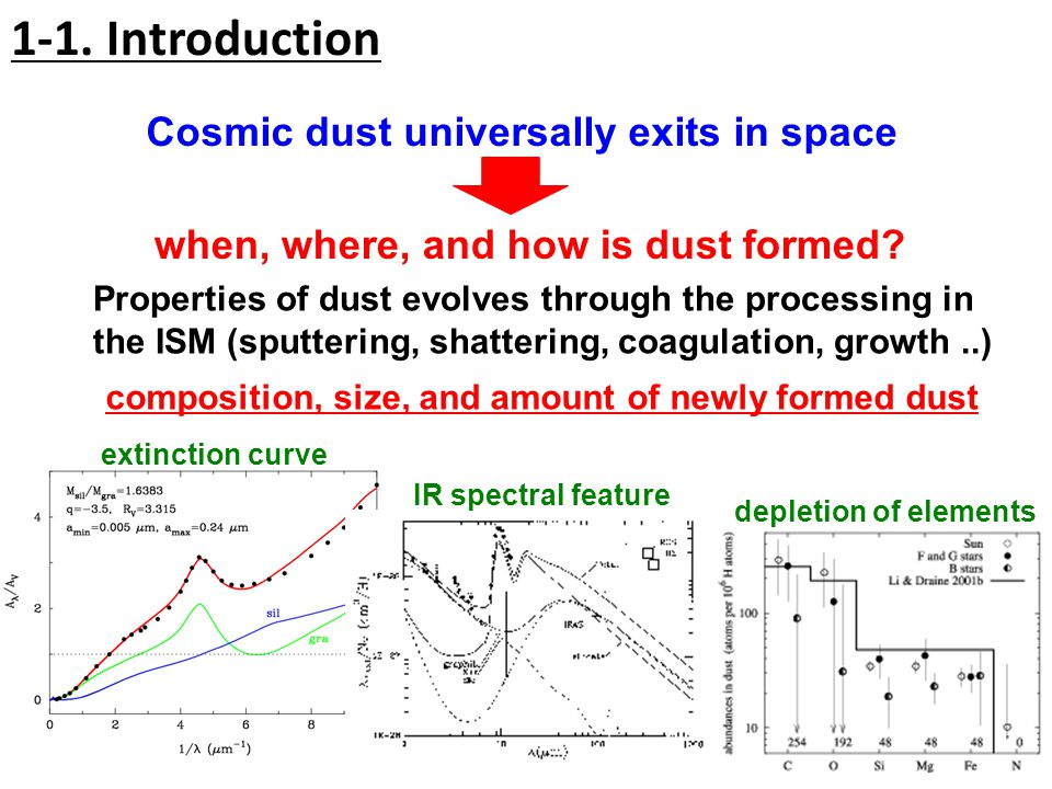 1-1. Introduction extinction curve IR spectral feature depletion of elements when, where, and how is dust formed? Cosmic dust universally exits in spa