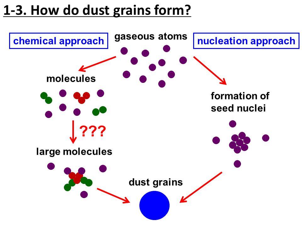 1-3. How do dust grains form.