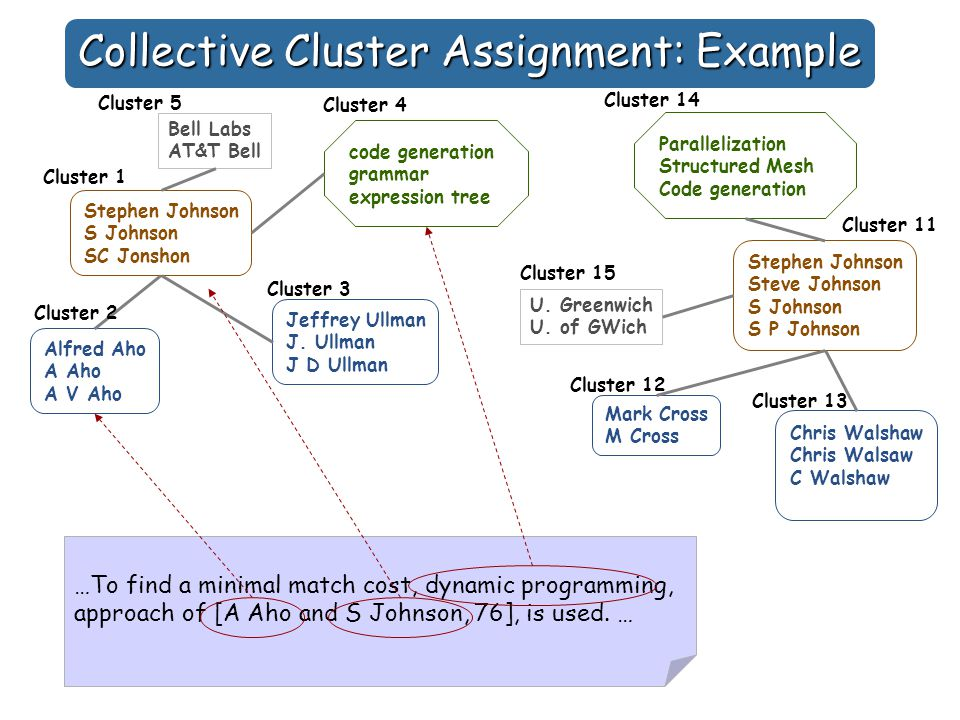 Collective Cluster Assignment: Example Stephen Johnson S Johnson SC Jonshon Alfred Aho A Aho A V Aho Jeffrey Ullman J.