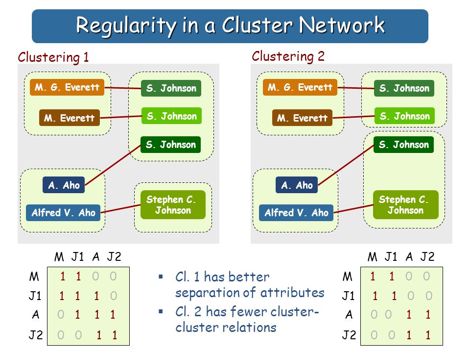 Regularity in a Cluster Network S. Johnson Stephen C.