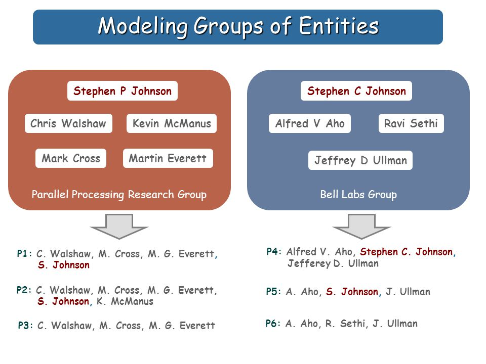 Modeling Groups of Entities Bell Labs Group Alfred V Aho Jeffrey D Ullman Ravi Sethi Stephen C Johnson Parallel Processing Research Group Mark Cross Chris WalshawKevin McManus Stephen P Johnson Martin Everett P1: C.