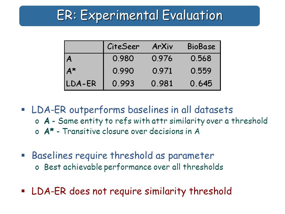 ER: Experimental Evaluation  LDA-ER outperforms baselines in all datasets oA - Same entity to refs with attr similarity over a threshold oA* - Transitive closure over decisions in A  Baselines require threshold as parameter oBest achievable performance over all thresholds  LDA-ER does not require similarity threshold