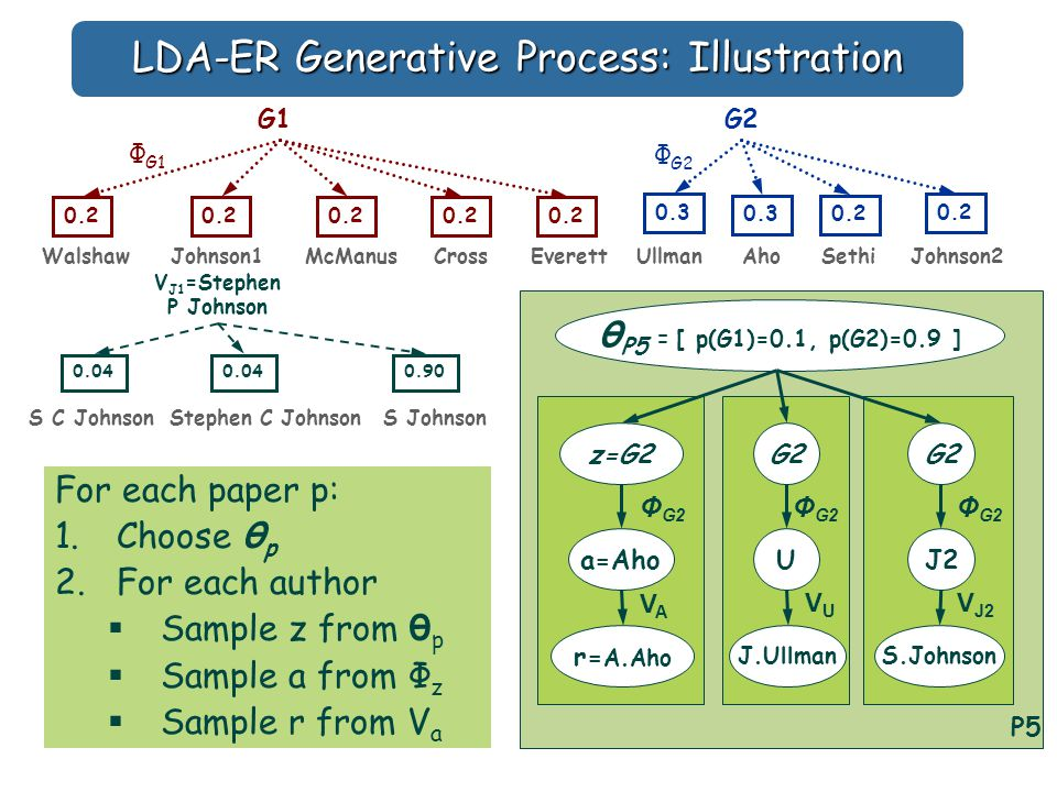 LDA-ER Generative Process: Illustration For each paper p: 1.Choose θ p 2.For each author  Sample z from θ p  Sample a from Φ z  Sample r from V a P5 θ P5 = [ p(G1)=0.1, p(G2)=0.9 ] z=G2 a=Aho Φ G2 WalshawJohnson1McManusCrossEverettUllmanAhoSethiJohnson2 G2G1 Φ G1 0.2 0.3 0.2 Φ G2 r= A.Aho VAVA G2 U Φ G2 J.Ullman VUVU G2 J2 Φ G2 S.Johnson V J2 S C JohnsonStephen C JohnsonS Johnson V J1 =Stephen P Johnson 0.04 0.90
