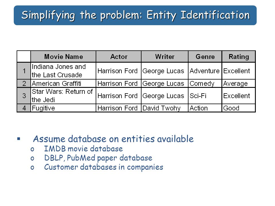 Simplifying the problem: Entity Identification  Assume database on entities available oIMDB movie database oDBLP, PubMed paper database oCustomer databases in companies