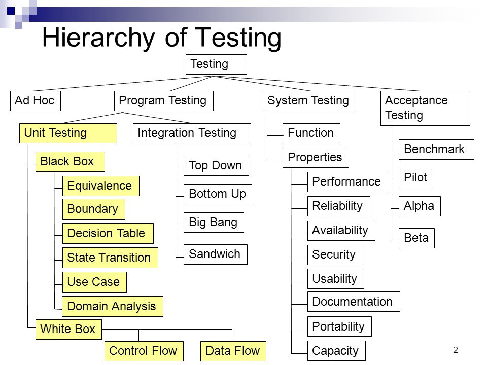 2 Hierarchy of Testing Testing Program Testing Top Down Bottom Up Integration TestingUnit Testing System Testing Big Bang Sandwich Black Box White Box