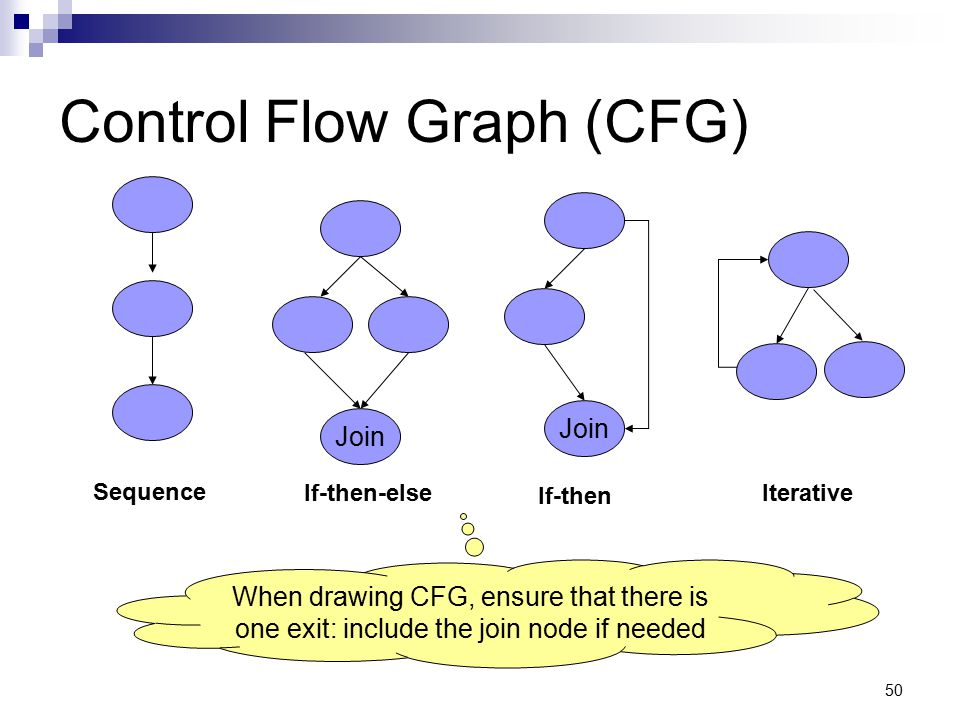 50 Control Flow Graph (CFG) Join Sequence If-then-else If-then Iterative When drawing CFG, ensure that there is one exit: include the join node if nee