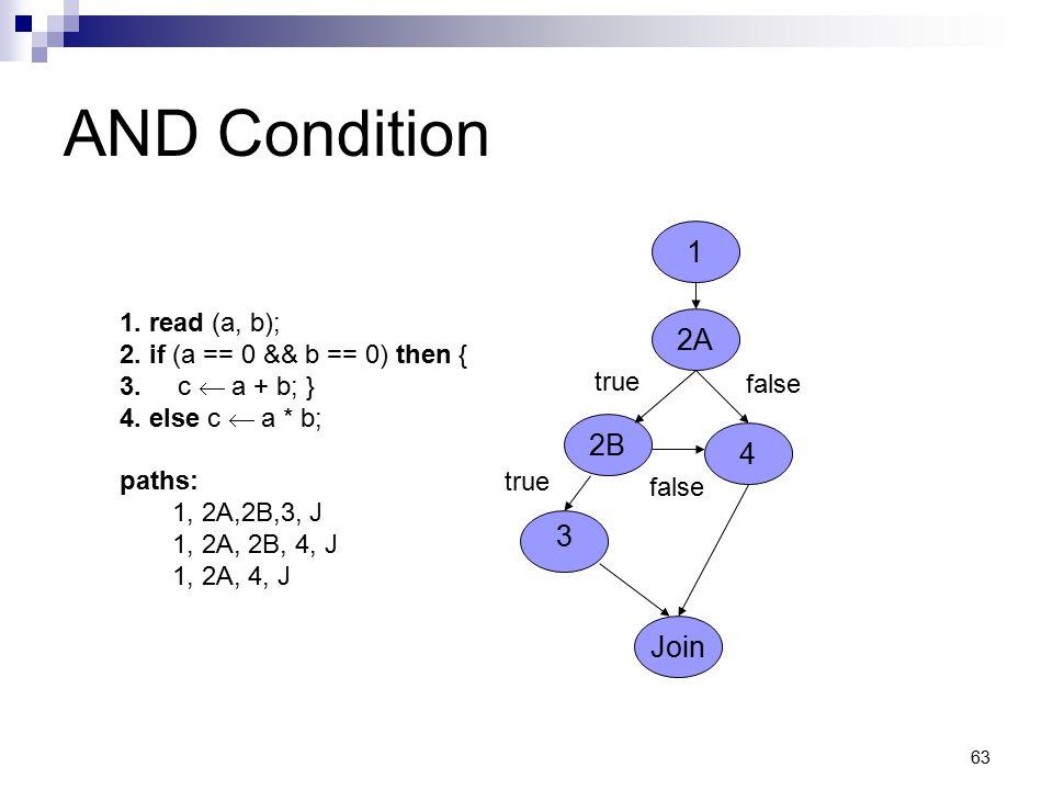 63 AND Condition 1. read (a, b); 2. if (a == 0 && b == 0) then { 3. c  a + b; } 4. else c  a * b; paths: 1, 2A,2B,3, J 1, 2A, 2B, 4, J 1, 2A, 4, J 2