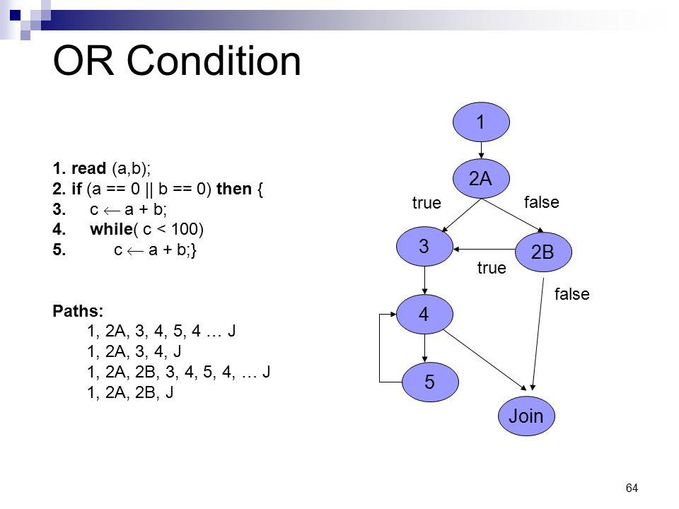 64 OR Condition 1. read (a,b); 2. if (a == 0 || b == 0) then { 3. c  a + b; 4. while( c < 100) 5. c  a + b;} Paths: 1, 2A, 3, 4, 5, 4 … J 1, 2A, 3,
