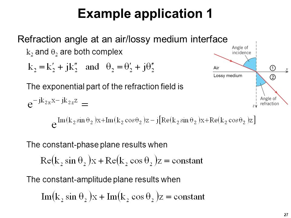 27 Example application 1 Refraction angle at an air/lossy medium interface k 2 and  2 are both complex The exponential part of the refraction field is The constant-phase plane results when The constant-amplitude plane results when