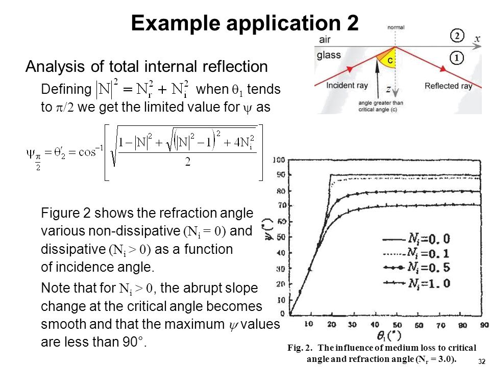 32 Example application 2 Analysis of total internal reflection Defining when  1 tends to  /2 we get the limited value for  as Figure 2 shows the re