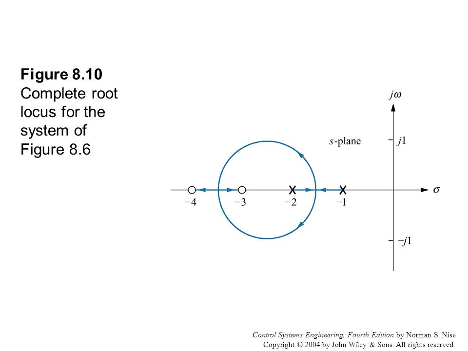 Control Systems Engineering, Fourth Edition by Norman S. Nise Copyright © 2004 by John Wiley & Sons. All rights reserved. Figure 8.10 Complete root lo