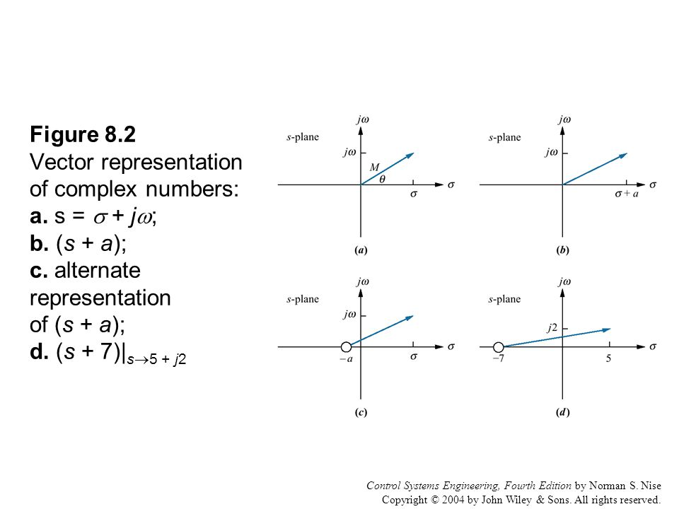 Control Systems Engineering, Fourth Edition by Norman S. Nise Copyright © 2004 by John Wiley & Sons. All rights reserved. Figure 8.2 Vector representa