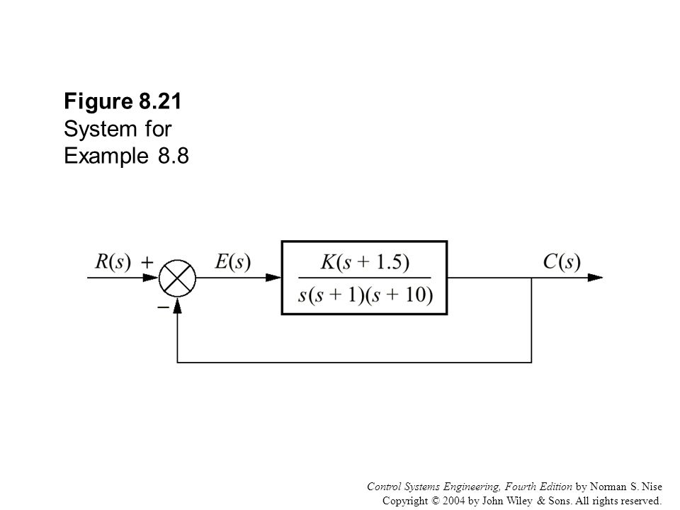 Control Systems Engineering, Fourth Edition by Norman S. Nise Copyright © 2004 by John Wiley & Sons. All rights reserved. Figure 8.21 System for Examp