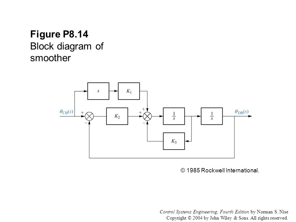 Control Systems Engineering, Fourth Edition by Norman S. Nise Copyright © 2004 by John Wiley & Sons. All rights reserved. Figure P8.14 Block diagram o