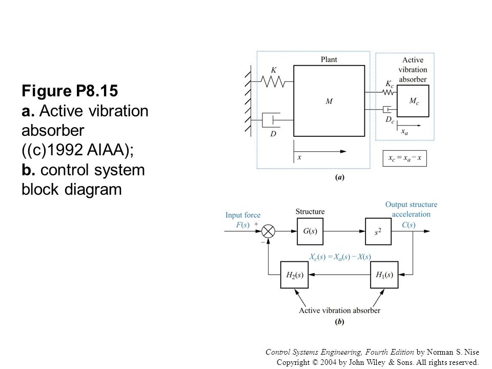 Control Systems Engineering, Fourth Edition by Norman S. Nise Copyright © 2004 by John Wiley & Sons. All rights reserved. Figure P8.15 a. Active vibra