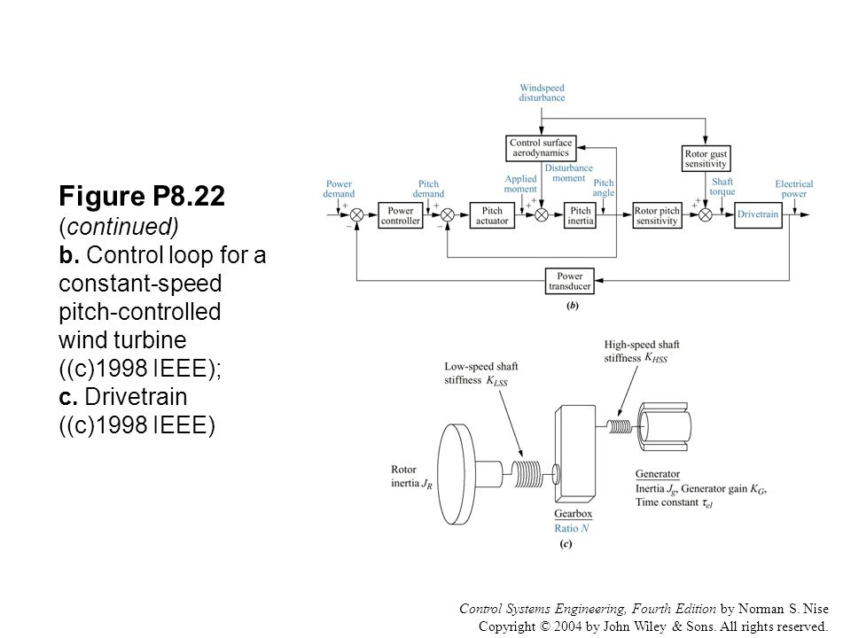 Control Systems Engineering, Fourth Edition by Norman S. Nise Copyright © 2004 by John Wiley & Sons. All rights reserved. Figure P8.22 (continued) b.
