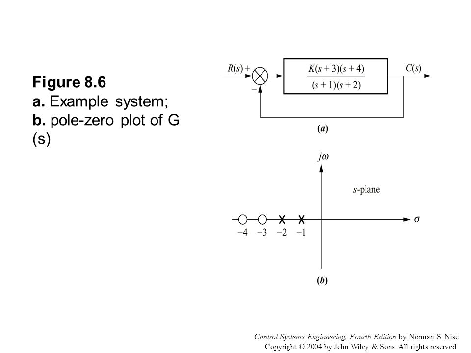 Control Systems Engineering, Fourth Edition by Norman S. Nise Copyright © 2004 by John Wiley & Sons. All rights reserved. Figure 8.6 a. Example system