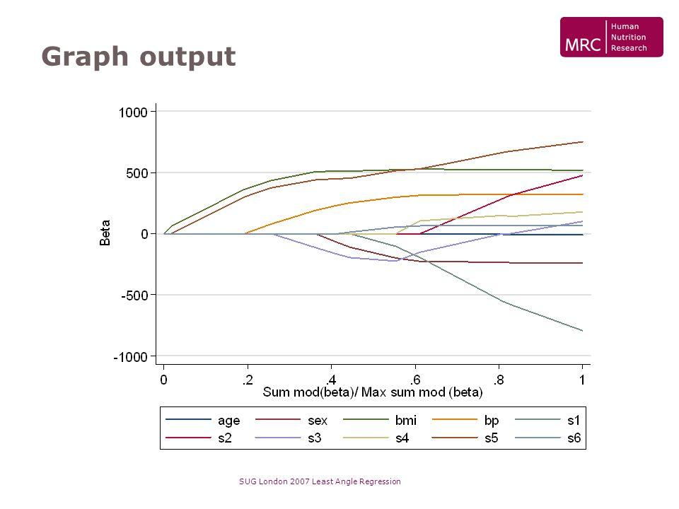 SUG London 2007 Least Angle Regression Graph output