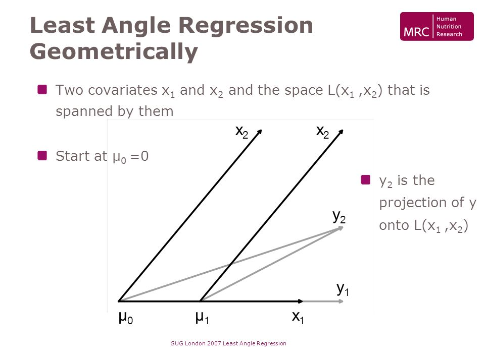 SUG London 2007 Least Angle Regression Least Angle Regression Geometrically Two covariates x 1 and x 2 and the space L(x 1,x 2 ) that is spanned by th