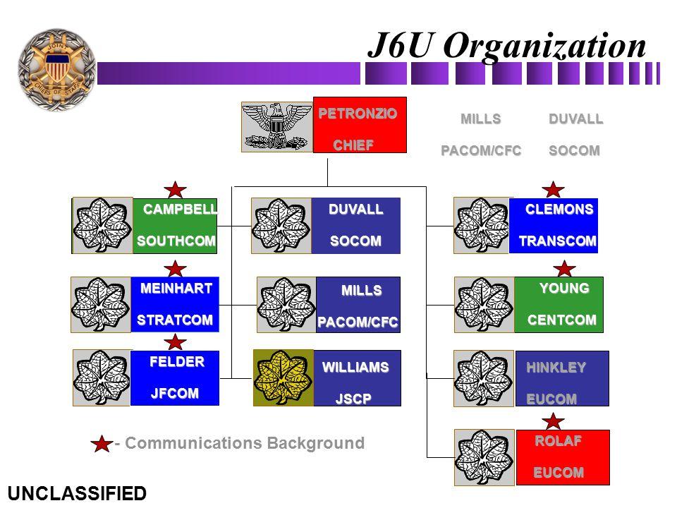 MILLSPACOM/CFC CAMPBELLSOUTHCOM DUVALLSOCOM MEINHART MEINHARTSTRATCOM HINKLEYEUCOM PETRONZIO PETRONZIOCHIEF - Communications BackgroundROLAFEUCOM J6U
