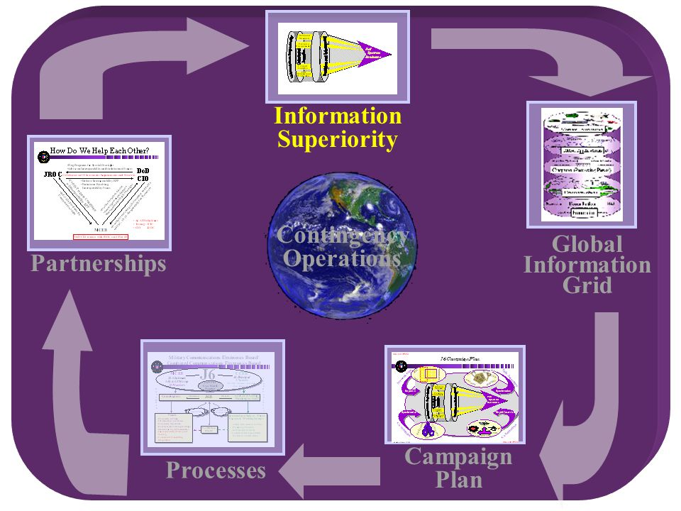Contingency Operations Partnerships Campaign Plan Global Information Grid Information Superiority Processes