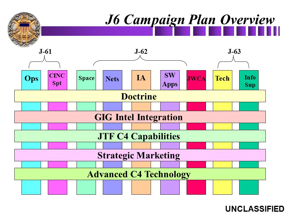 J6 Campaign Plan Overview Ops CINC Spt Space Nets IA SW Apps JWCA Tech Info Sup Doctrine GIG Intel Integration JTF C4 Capabilities Strategic Marketing