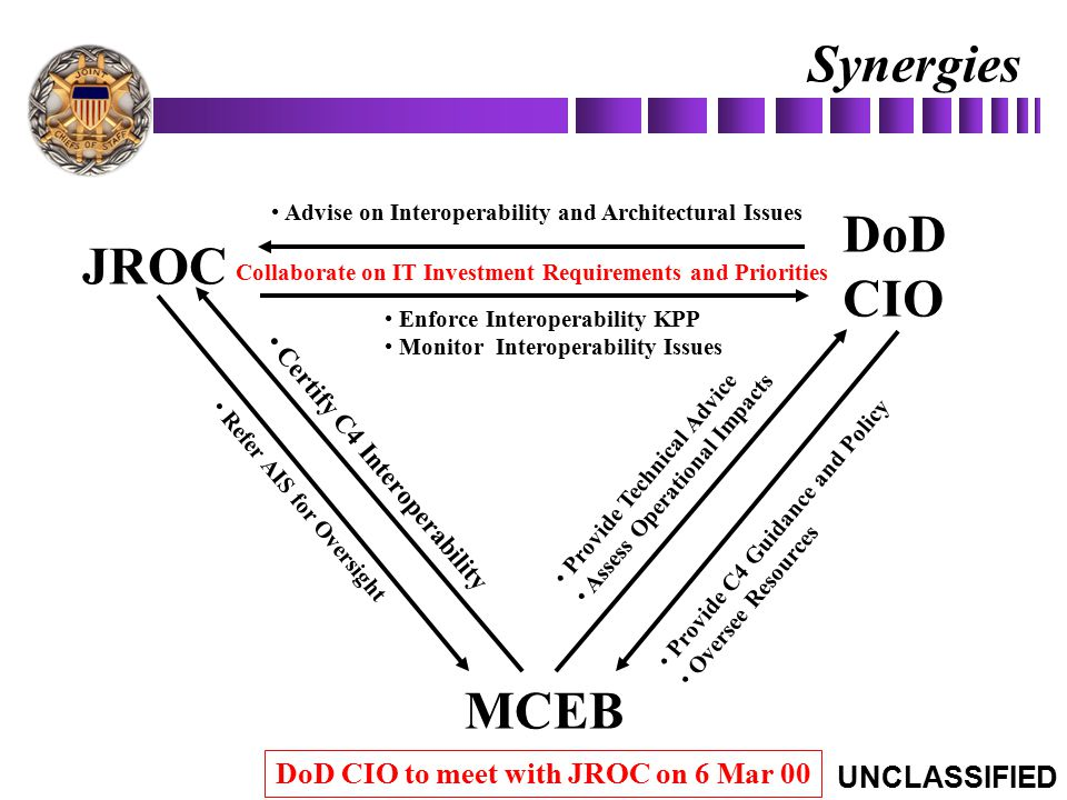 Synergies JROC MCEB DoD CIO Certify C4 Interoperability Refer AIS for Oversight Provide Technical Advice Assess Operational Impacts Provide C4 Guidanc